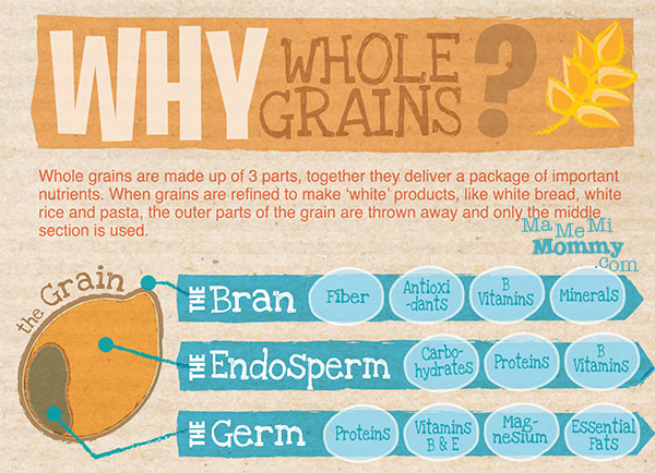 Importance of Whole Grains